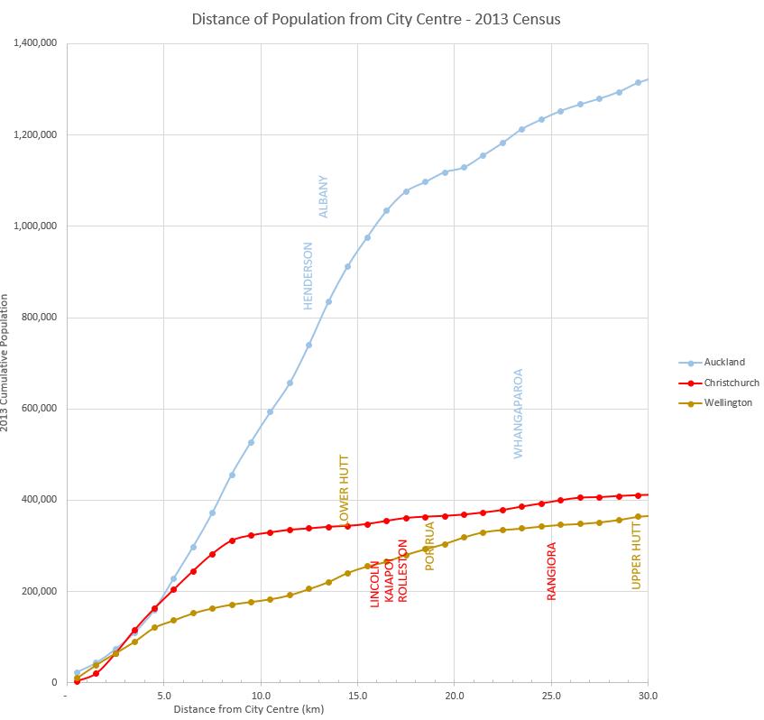 PopulationDistanceChchWellAuck2.PNG