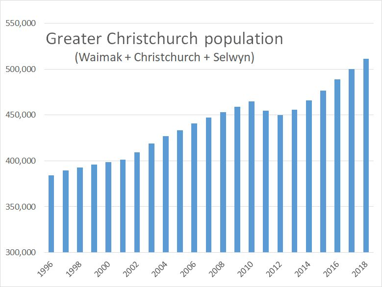 Greater Chch population