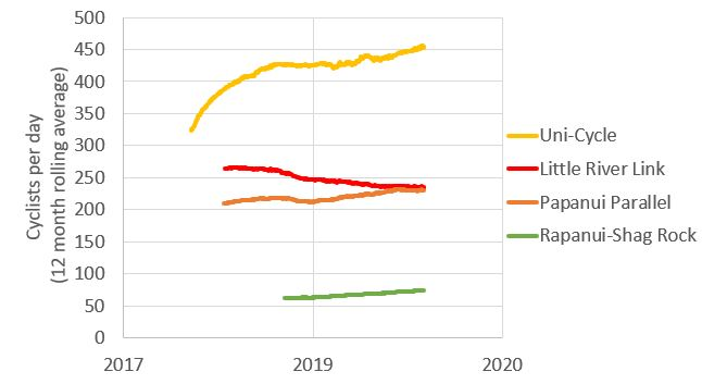 Cycleways Growth